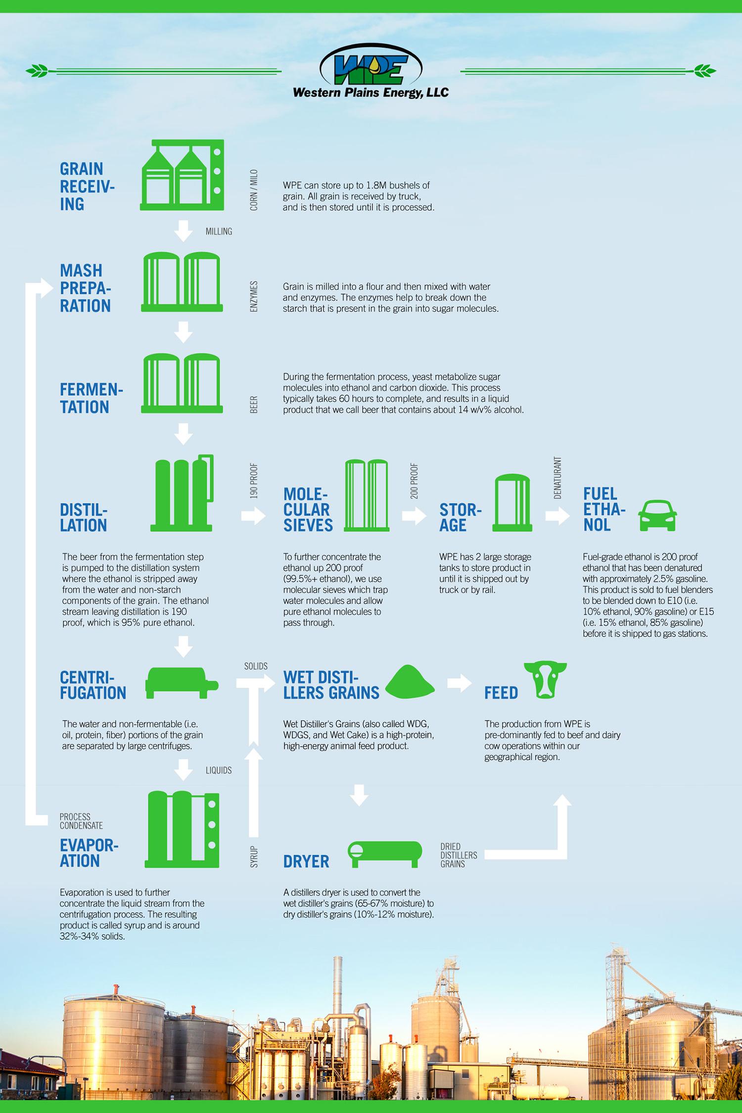The Process Of Making Ethanol Western Plains Energy Llc